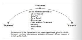 Sickness-Wellness-Fitness